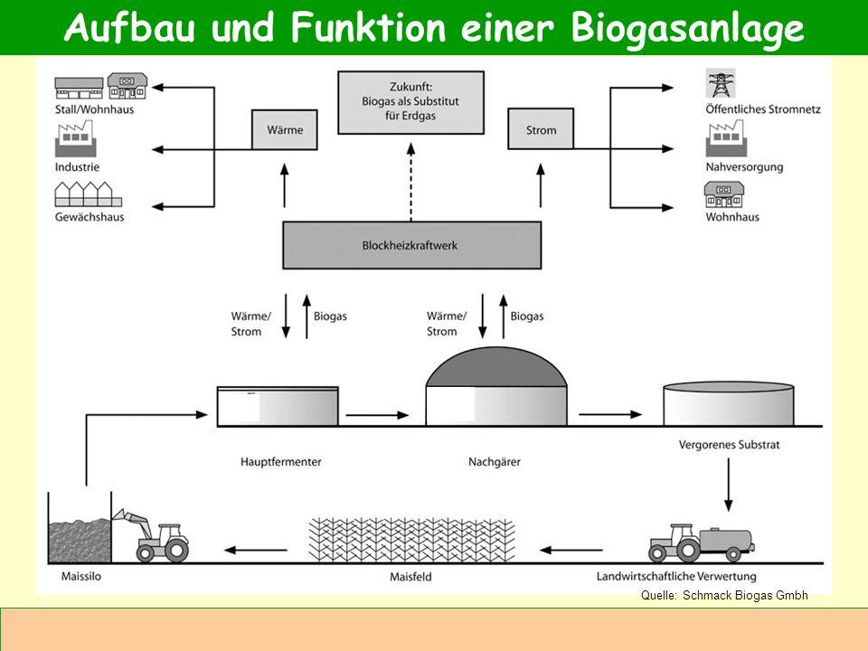 Aufbau und Funktion einer Biogasanlage