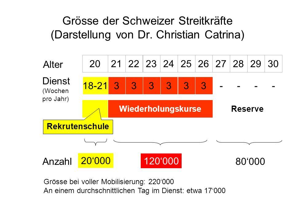 Grösse der Schweizer Streitkräfte (Darstellung von Dr