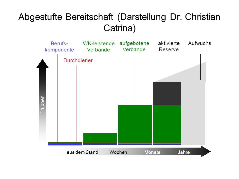 Abgestufte Bereitschaft (Darstellung Dr. Christian Catrina)