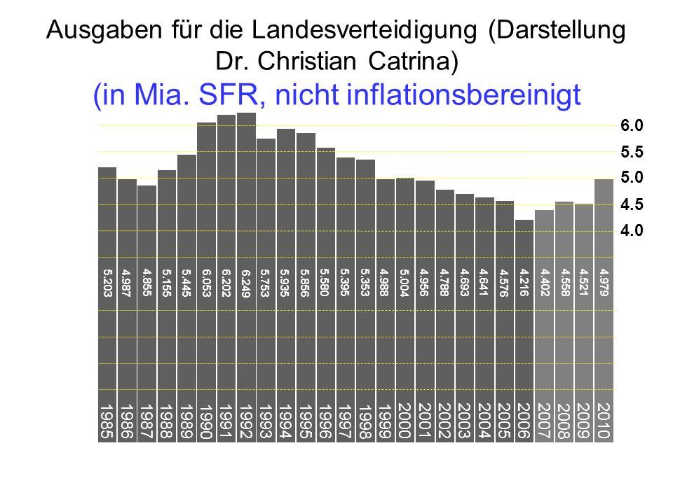Ausgaben für die Landesverteidigung (Darstellung Dr