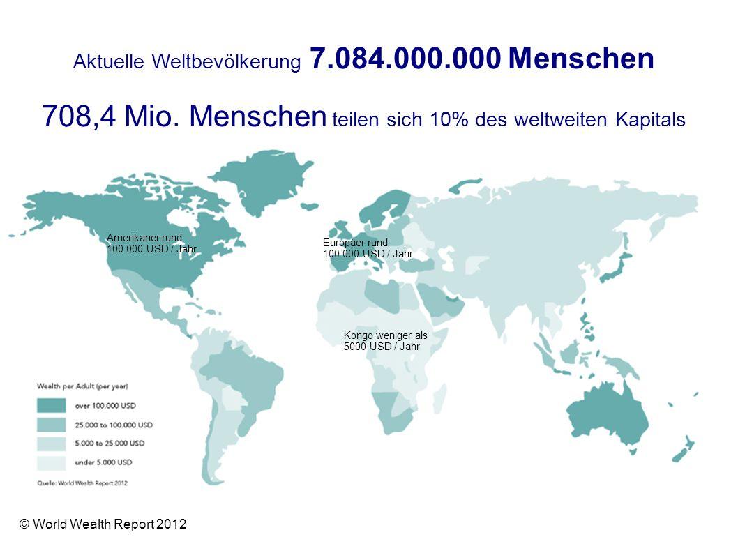 708,4 Mio. Menschen teilen sich 10% des weltweiten Kapitals