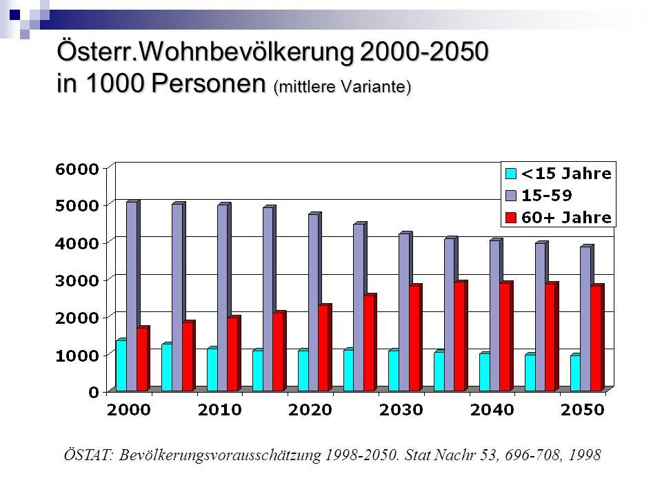 Österr.Wohnbevölkerung 2000-2050 in 1000 Personen (mittlere Variante)