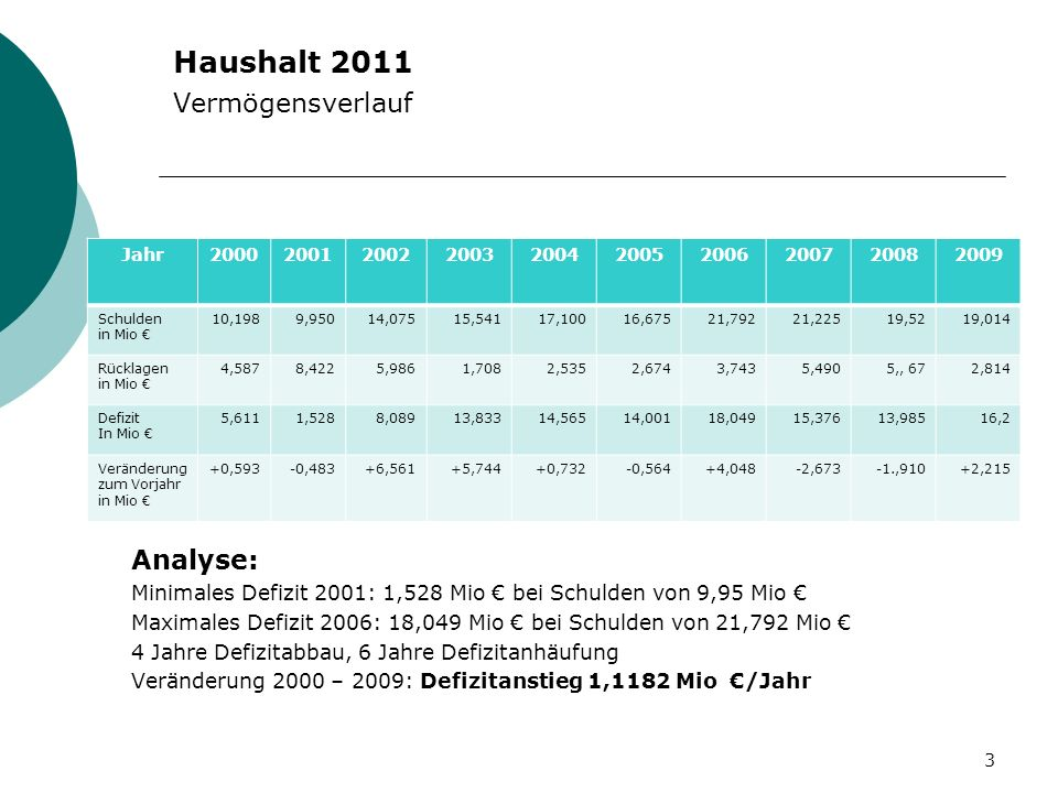 Haushalt 2011 Vermögensverlauf Analyse: