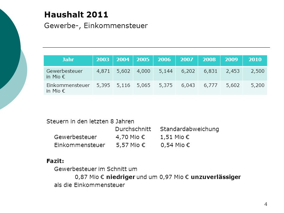 Haushalt 2011 Gewerbe-, Einkommensteuer