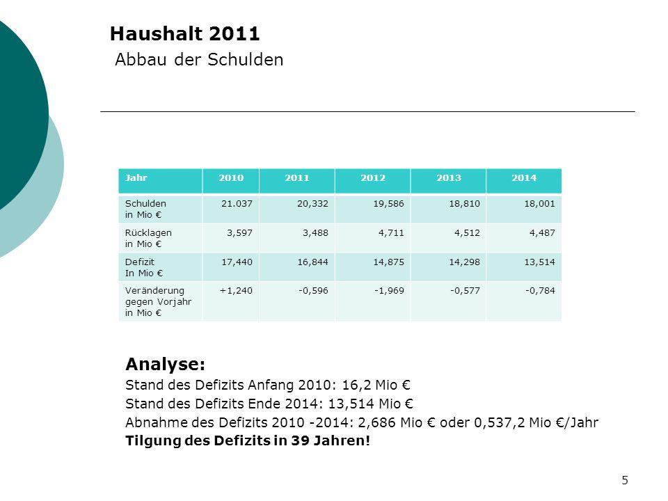 Haushalt 2011 Abbau der Schulden Analyse: