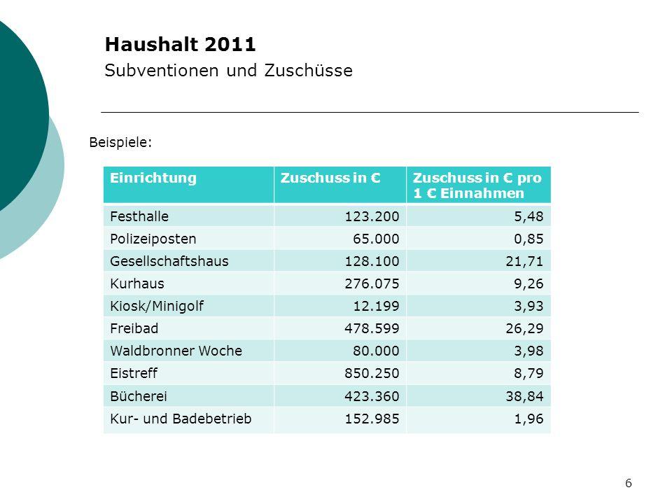Haushalt 2011 Subventionen und Zuschüsse Beispiele: Einrichtung