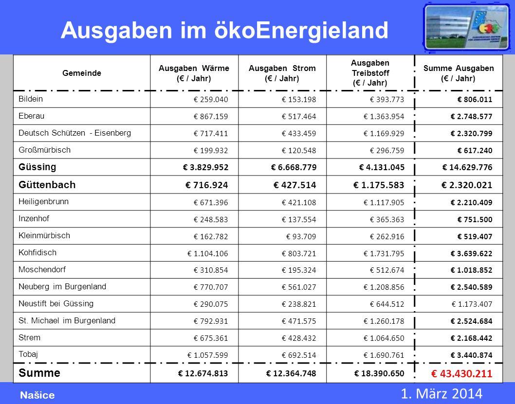 Ausgaben im ökoEnergieland