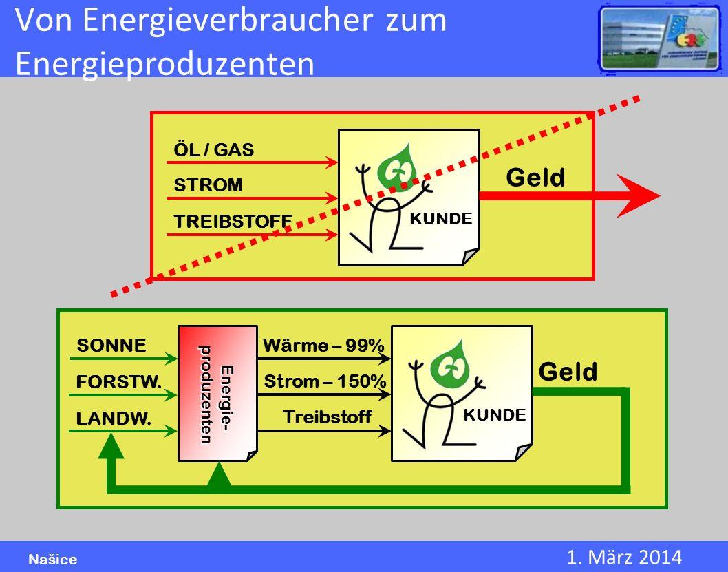 Von Energieverbraucher zum Energieproduzenten