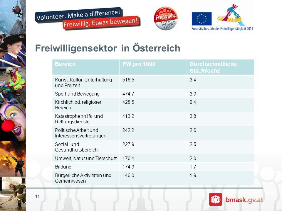Freiwilligensektor in Österreich