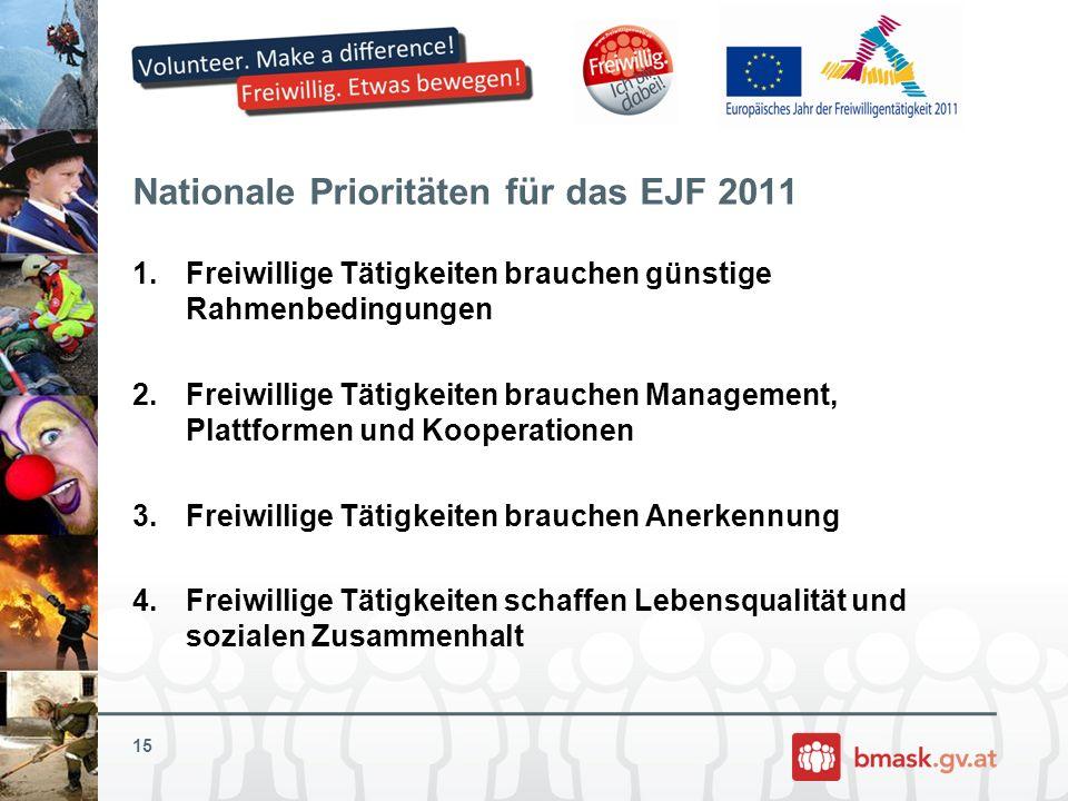 Nationale Prioritäten für das EJF 2011