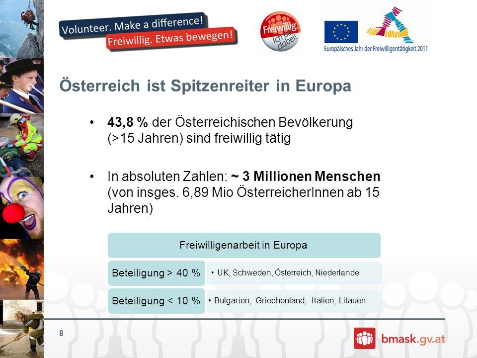 Österreich ist Spitzenreiter in Europa