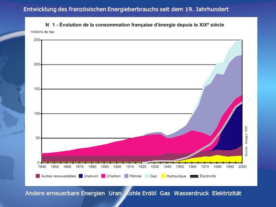 Entwicklung des französischen Energieberbrauchs seit dem 19