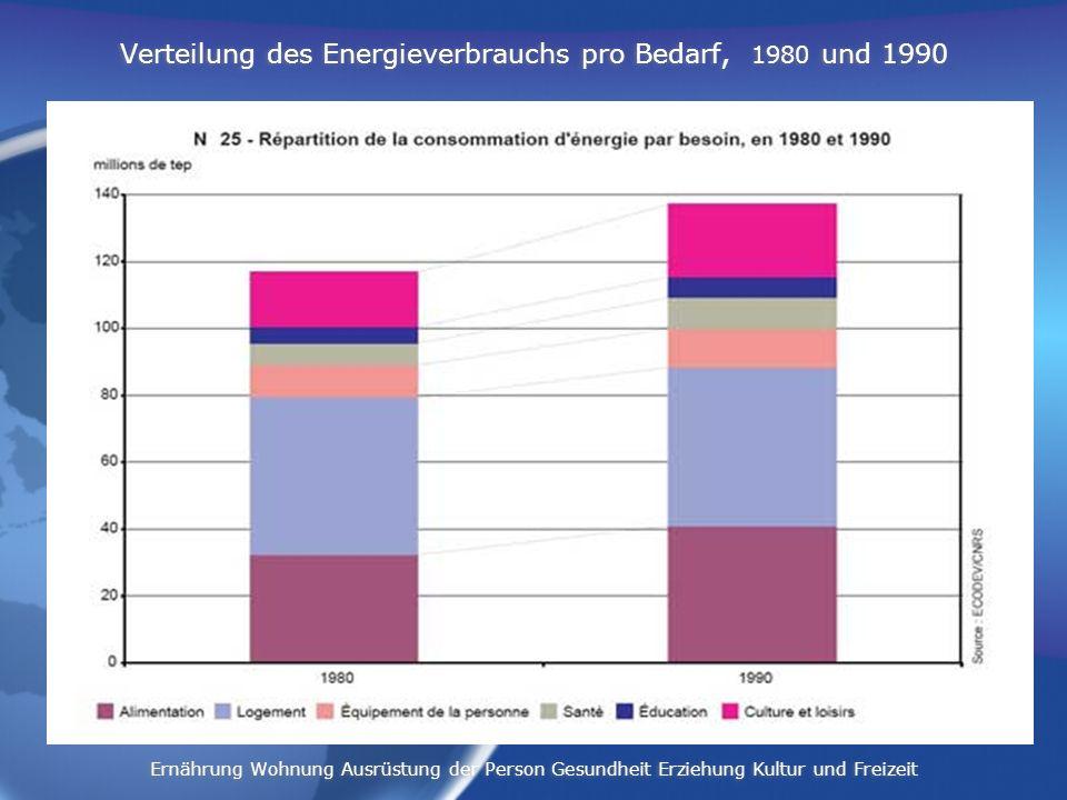 Verteilung des Energieverbrauchs pro Bedarf, 1980 und 1990
