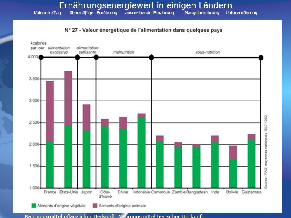 Ernährungsenergiewert in einigen Ländern Kalorien /Tag übermäβige Ernährung ausreichende Ernährung Mangelernährung Unterernährung