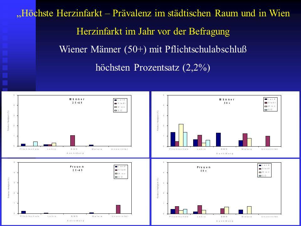"""""""Höchste Herzinfarkt – Prävalenz im städtischen Raum und in Wien"""