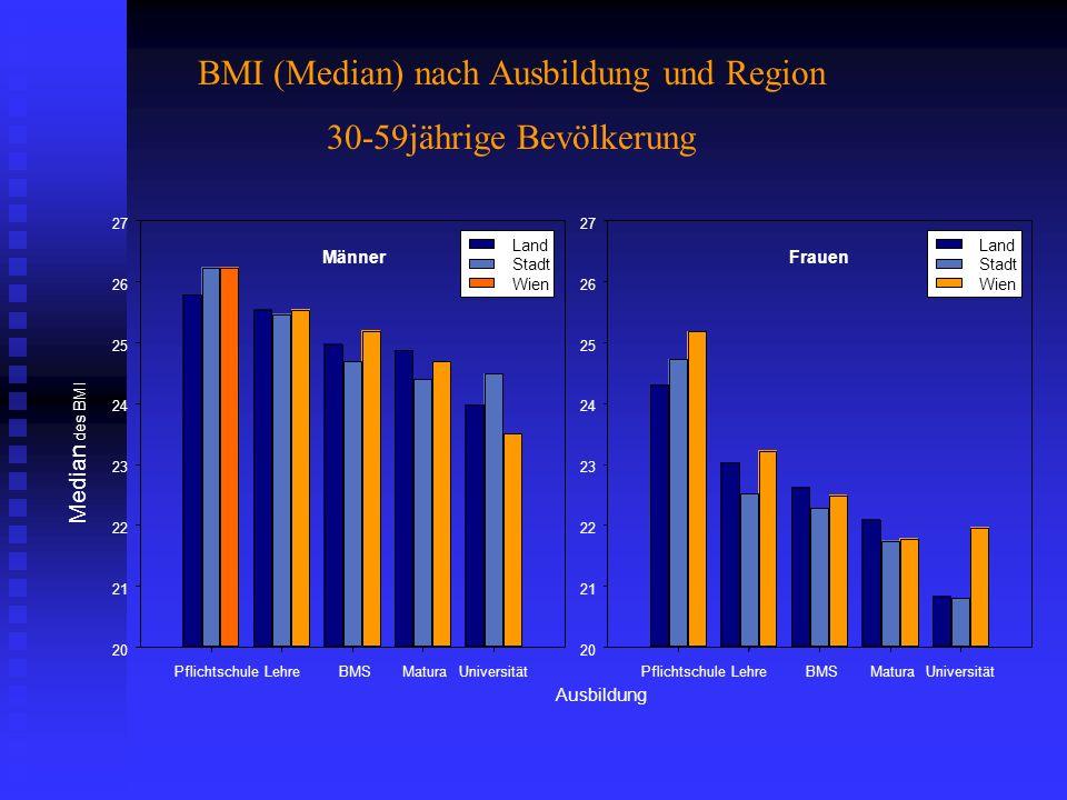 BMI (Median) nach Ausbildung und Region