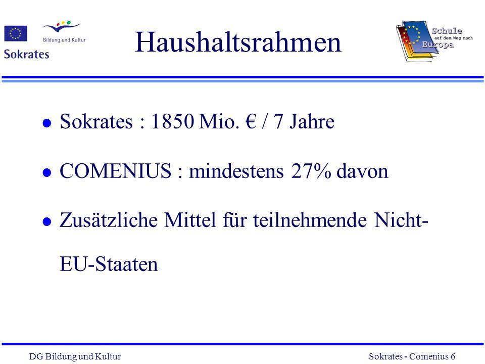 Haushaltsrahmen Sokrates : 1850 Mio. € / 7 Jahre