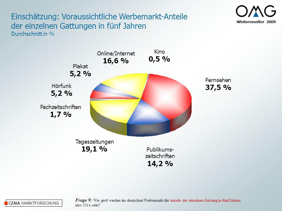 Einschätzung: Voraussichtliche Werbemarkt-Anteile