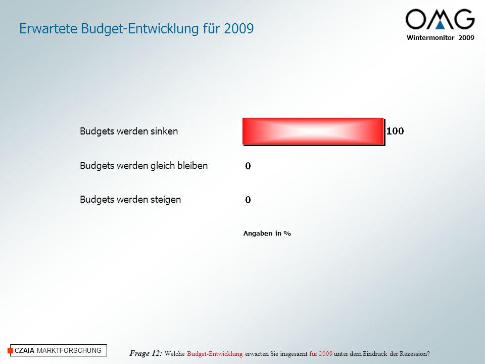 Erwartete Budget-Entwicklung für 2009