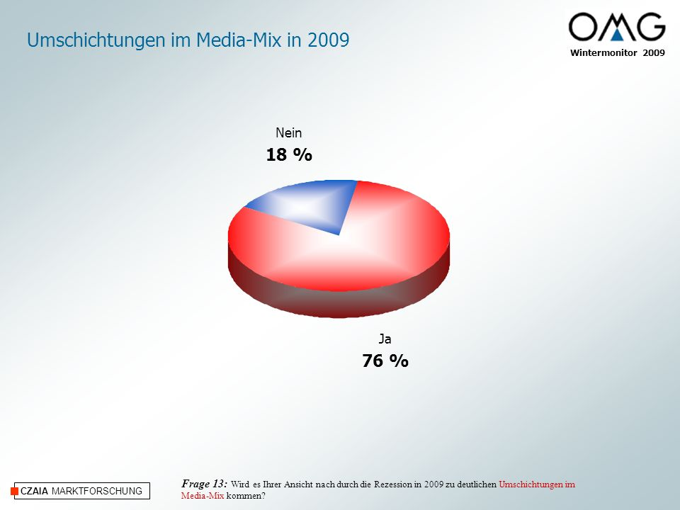 Umschichtungen im Media-Mix in 2009