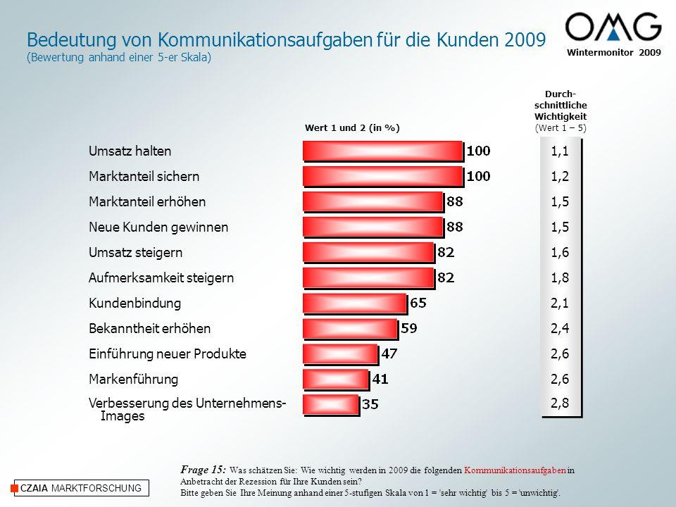 Bedeutung von Kommunikationsaufgaben für die Kunden 2009