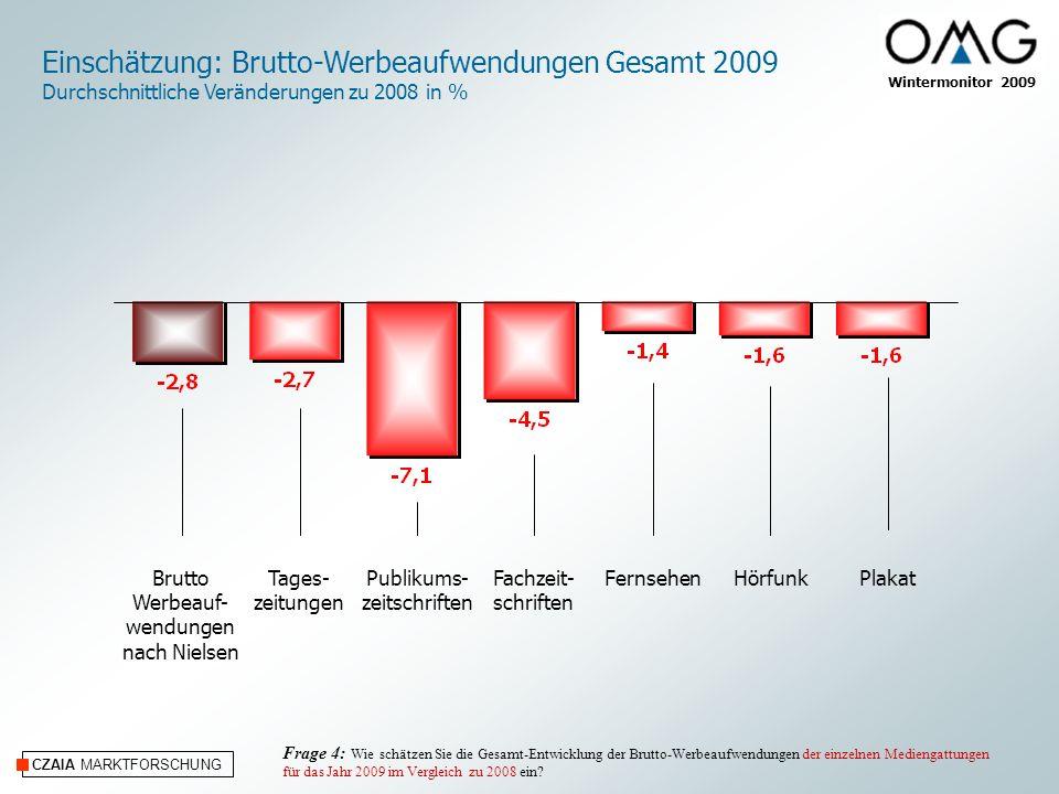 Einschätzung: Brutto-Werbeaufwendungen Gesamt 2009