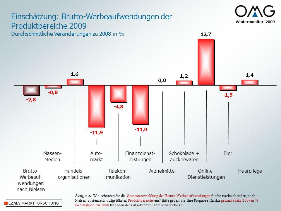Einschätzung: Brutto-Werbeaufwendungen der Produktbereiche 2009