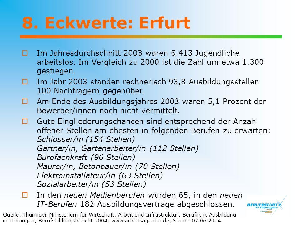 8. Eckwerte: Erfurt Im Jahresdurchschnitt 2003 waren 6.413 Jugendliche arbeitslos. Im Vergleich zu 2000 ist die Zahl um etwa 1.300 gestiegen.