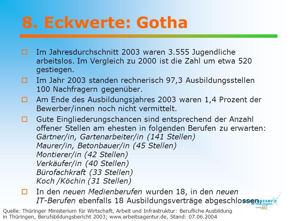 8. Eckwerte: Gotha Im Jahresdurchschnitt 2003 waren 3.555 Jugendliche arbeitslos. Im Vergleich zu 2000 ist die Zahl um etwa 520 gestiegen.