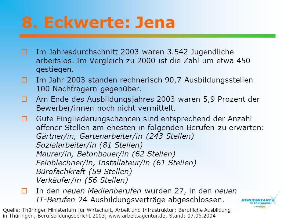 8. Eckwerte: Jena Im Jahresdurchschnitt 2003 waren 3.542 Jugendliche arbeitslos. Im Vergleich zu 2000 ist die Zahl um etwa 450 gestiegen.