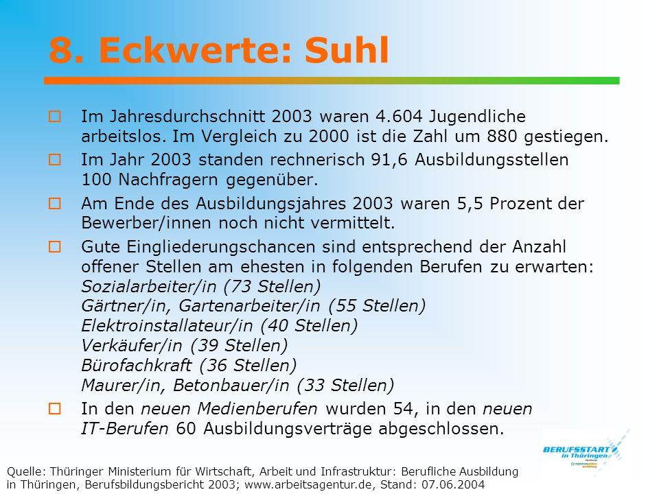 8. Eckwerte: Suhl Im Jahresdurchschnitt 2003 waren 4.604 Jugendliche arbeitslos. Im Vergleich zu 2000 ist die Zahl um 880 gestiegen.