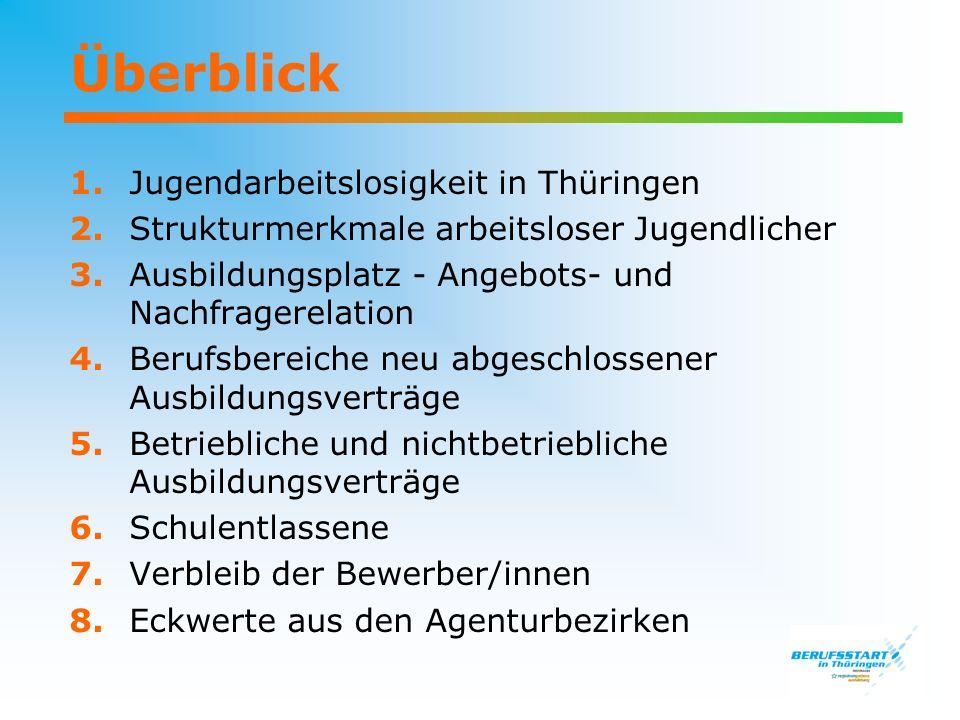 Überblick 1. Jugendarbeitslosigkeit in Thüringen
