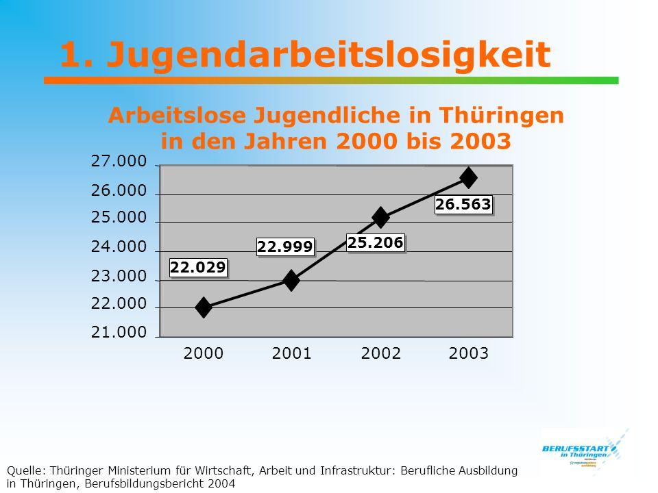 Arbeitslose Jugendliche in Thüringen in den Jahren 2000 bis 2003