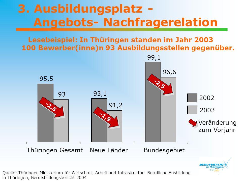 3. Ausbildungsplatz - Angebots- Nachfragerelation