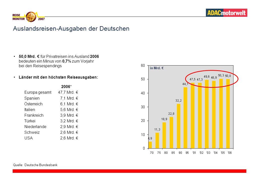 Auslandsreisen-Ausgaben der Deutschen