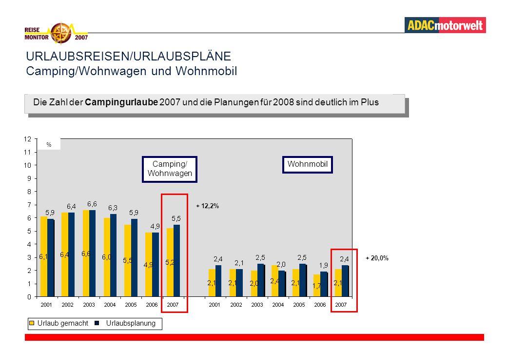 URLAUBSREISEN/URLAUBSPLÄNE Camping/Wohnwagen und Wohnmobil