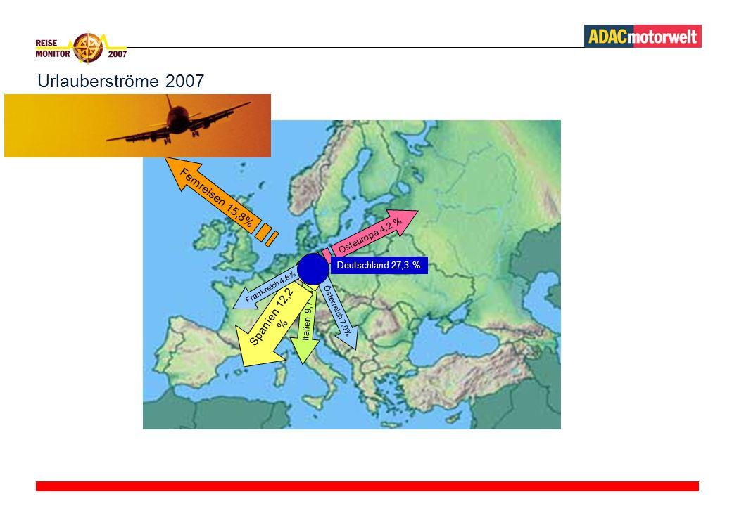 Urlauberströme 2007 Fernreisen 15,8% Spanien 12,2 % Osteuropa 4,2 %