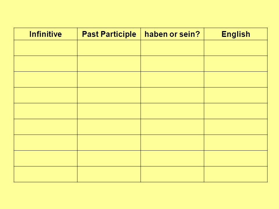 Infinitive Past Participle haben or sein English