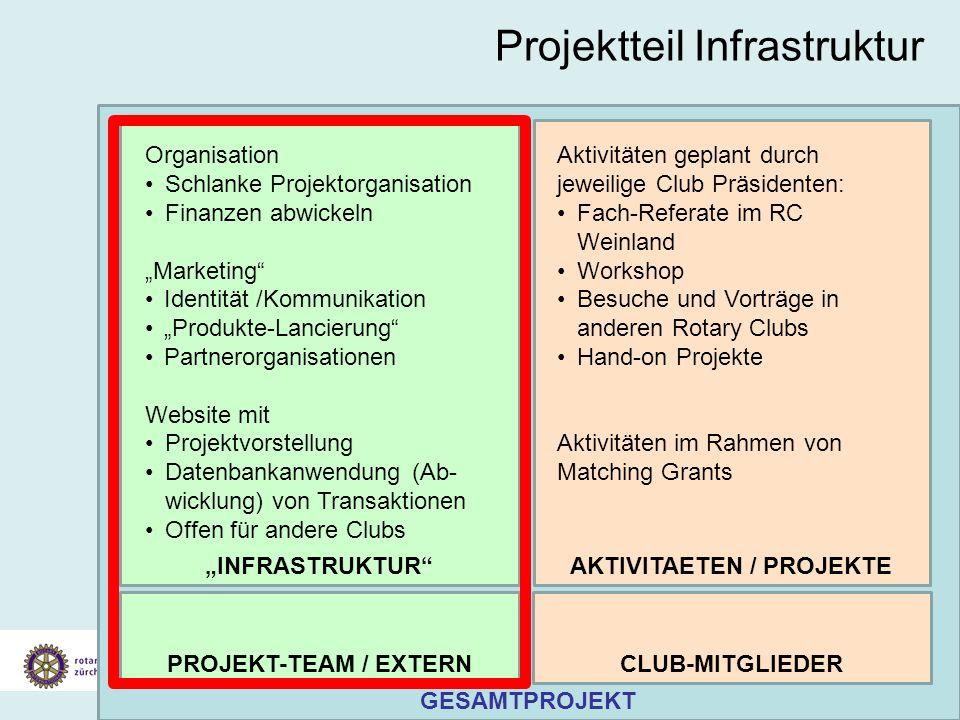 Projektteil Infrastruktur