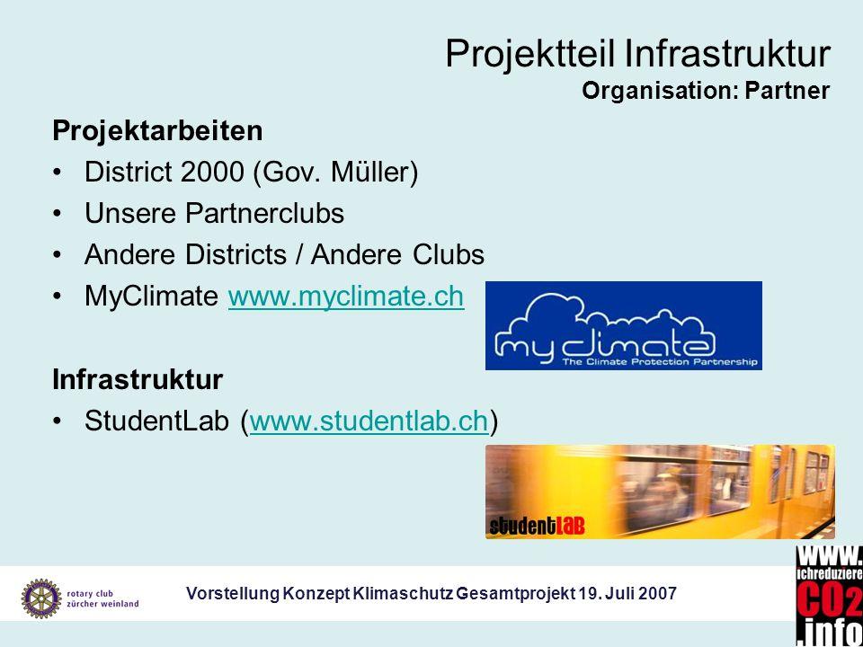 Projektteil Infrastruktur Organisation: Partner