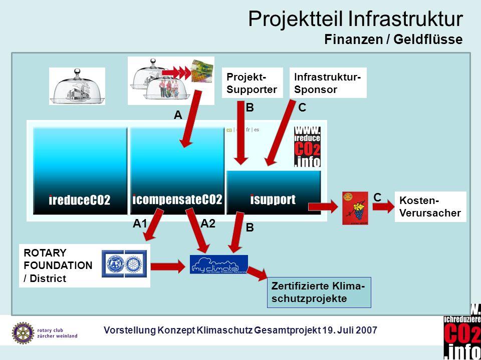 Projektteil Infrastruktur Finanzen / Geldflüsse