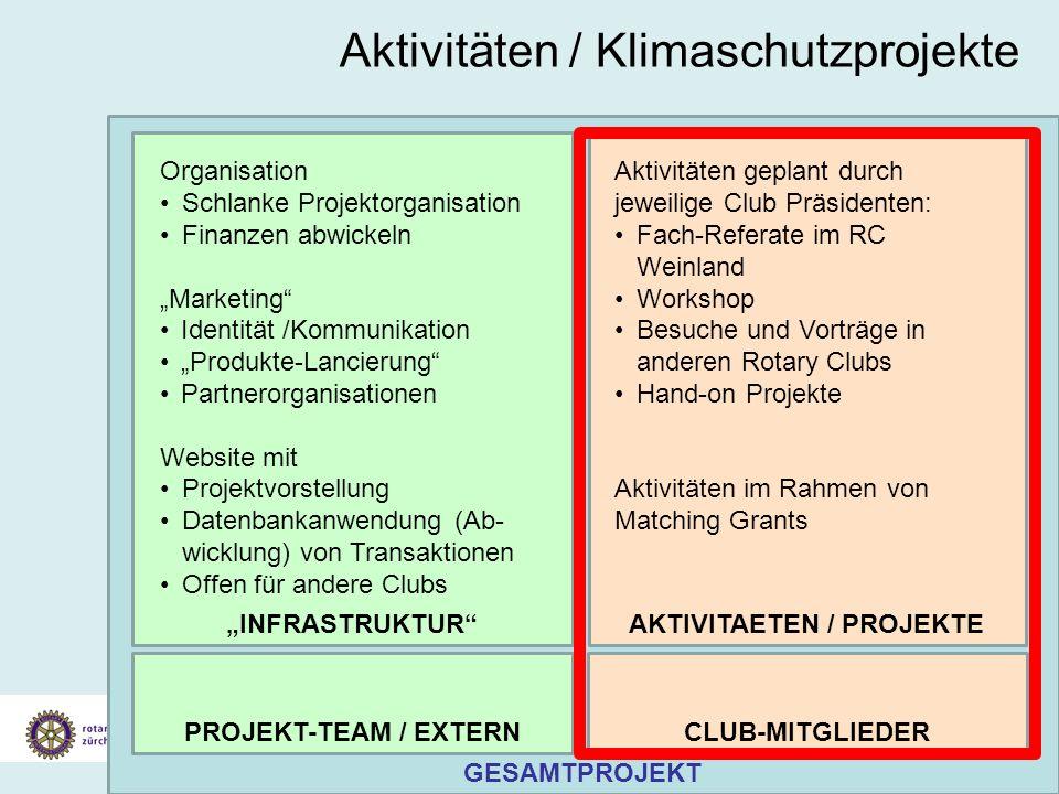 Aktivitäten / Klimaschutzprojekte