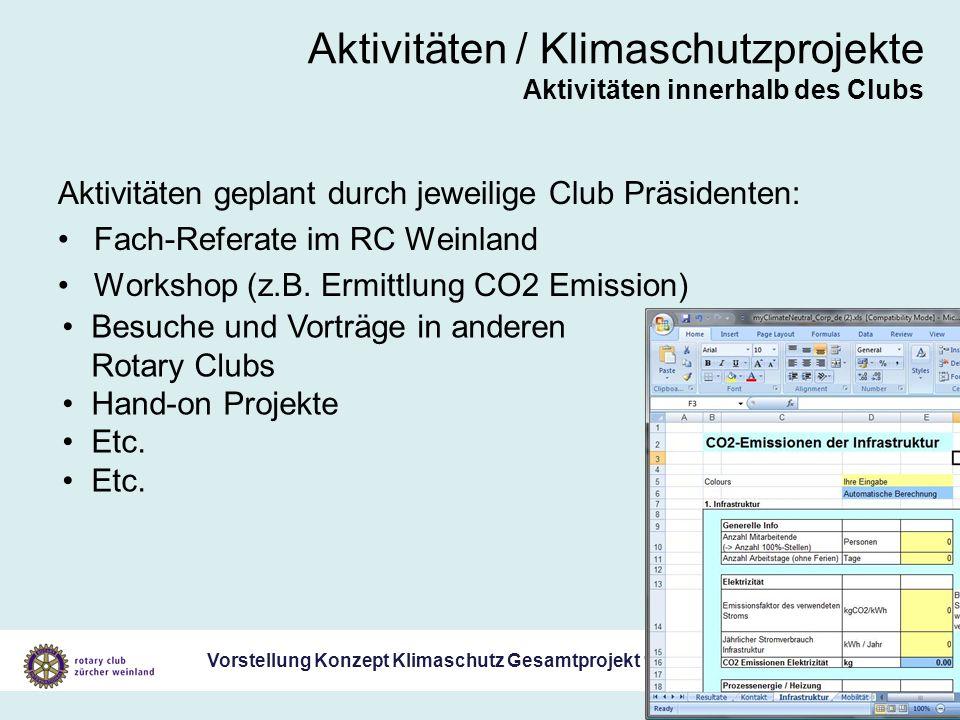 Aktivitäten / Klimaschutzprojekte Aktivitäten innerhalb des Clubs