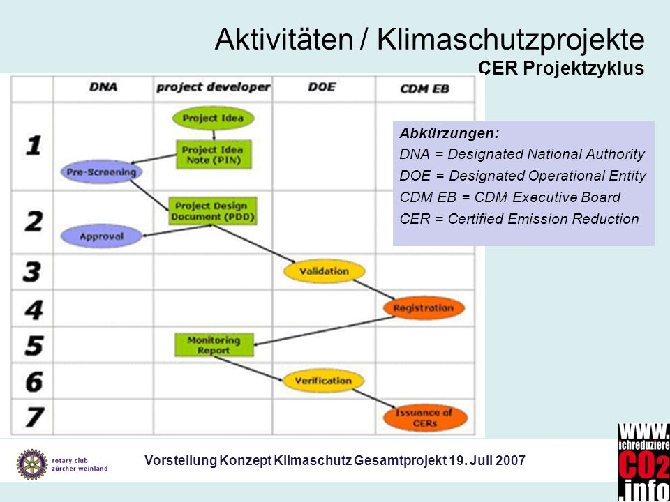 Aktivitäten / Klimaschutzprojekte CER Projektzyklus