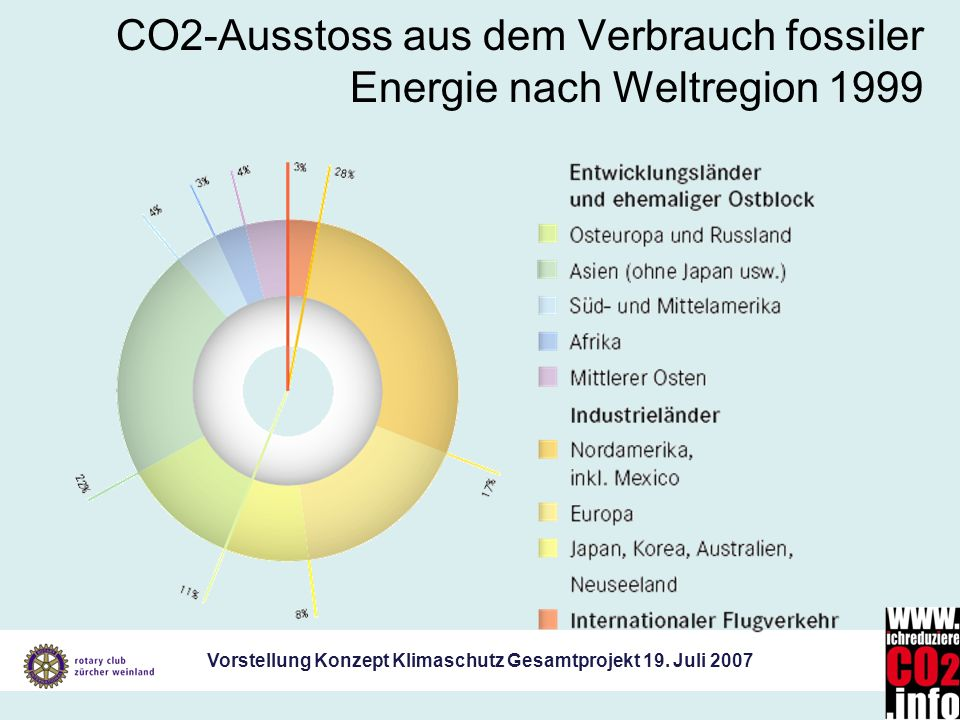 CO2-Ausstoss aus dem Verbrauch fossiler Energie nach Weltregion 1999