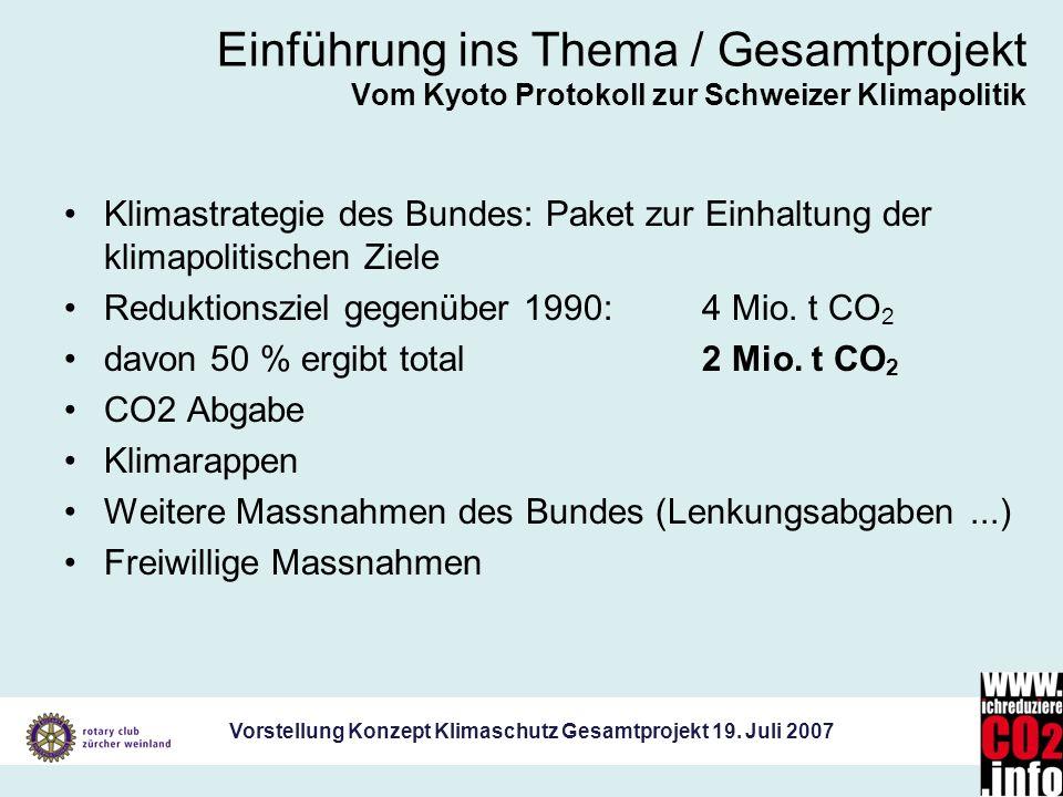 Einführung ins Thema / Gesamtprojekt Vom Kyoto Protokoll zur Schweizer Klimapolitik