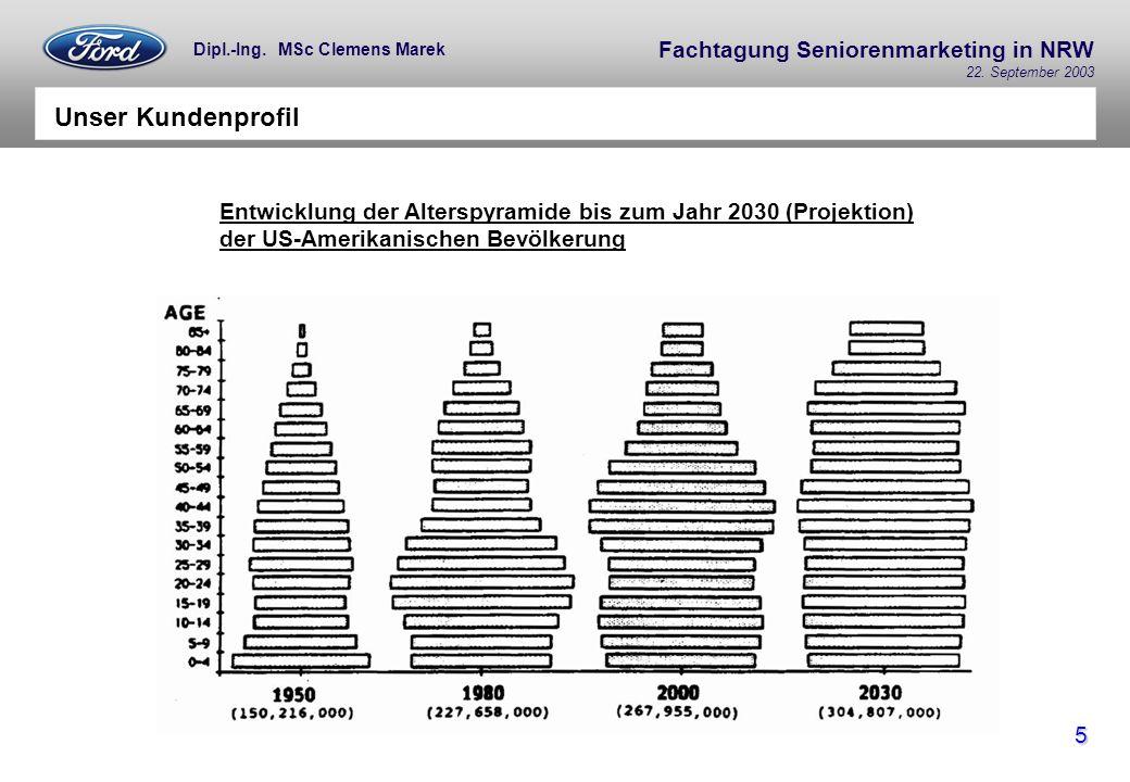 Unser Kundenprofil Entwicklung der Alterspyramide bis zum Jahr 2030 (Projektion) der US-Amerikanischen Bevölkerung.