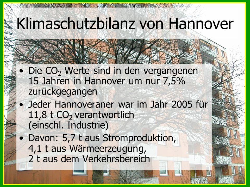 Klimaschutzbilanz von Hannover