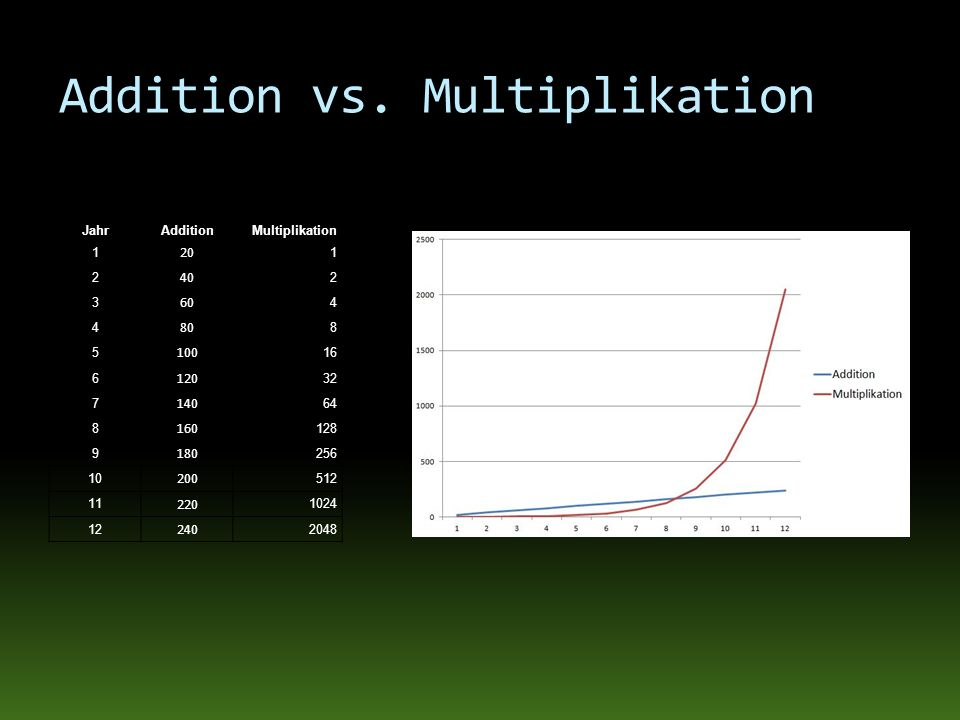 Addition vs. Multiplikation