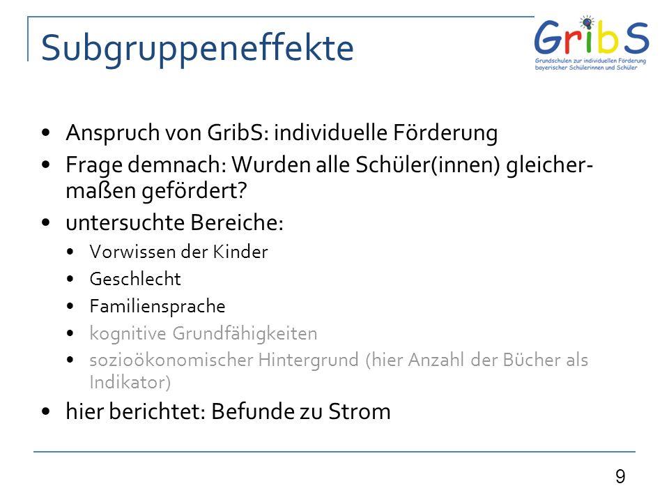 Subgruppeneffekte Anspruch von GribS: individuelle Förderung
